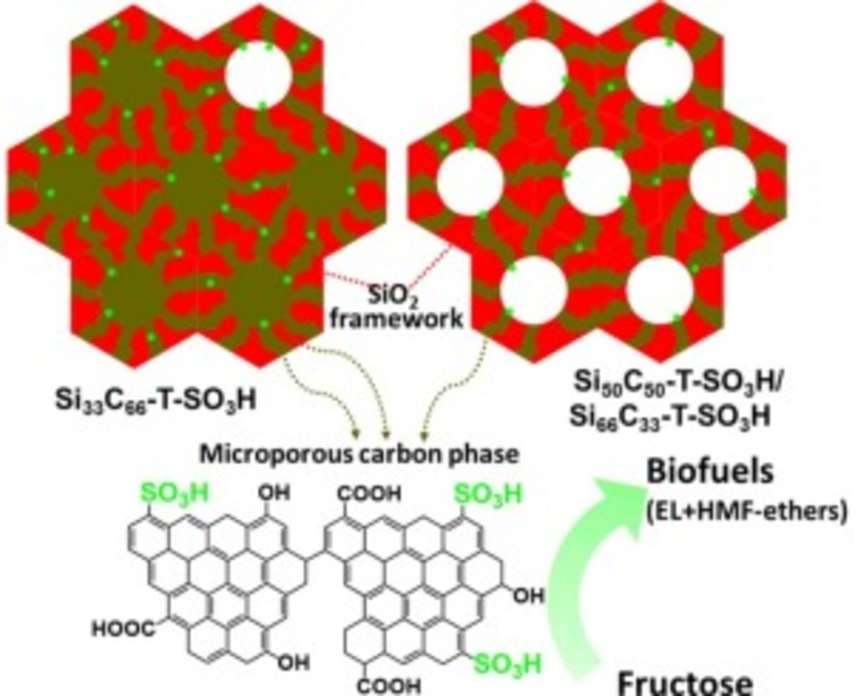 Acidic mesostructured silica-carbon nanocomposite catalysts for biofuels and chemicals synthesis from sugars in alcoholic solutions