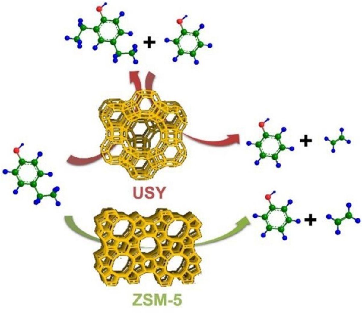 Shape selectivity vapor-phase conversion of lignin-derived 4-ethylphenol to phenol and ethylene over acidic aluminosilicates: Impact of acid properties and pore constraint