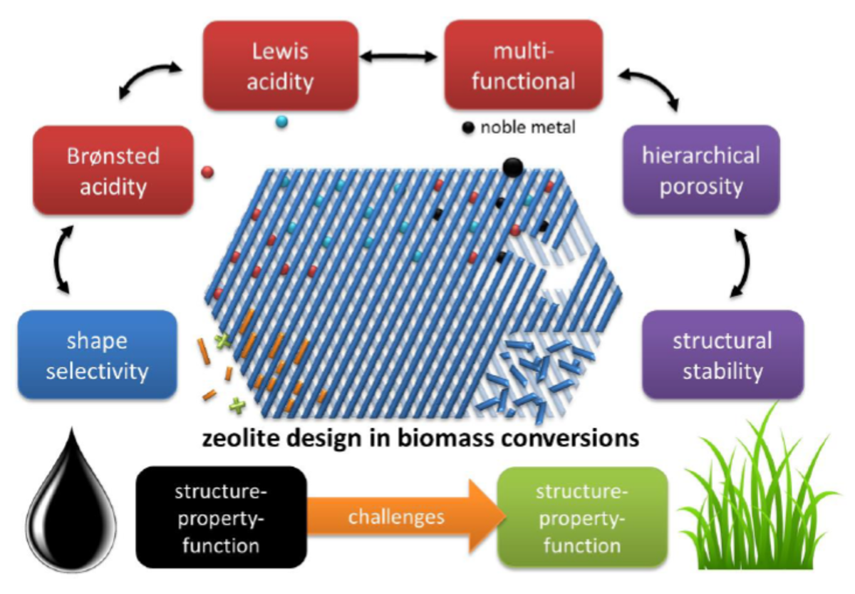 Publications Mariosmediastreamingnetworkwiringdiagramrack Potential And Challenges Of Zeolite Chemistry In The Catalytic Conversion Biomass