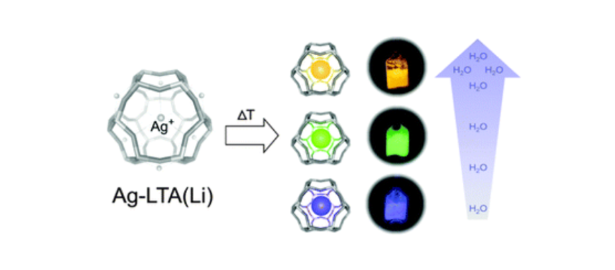 Thermally activated LTA(Li)–Ag zeolites with water-responsive photoluminescence properties